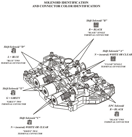FORD/MAZDA 4F27E/FN4A-EL P0750, P0751 OR NEUTRALIZING IN 4
