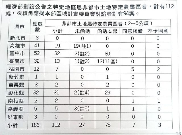 農地違章工廠就地合法 縣市紛提案特農降級一般農 | 臺灣環境資訊協會-環境資訊中心
