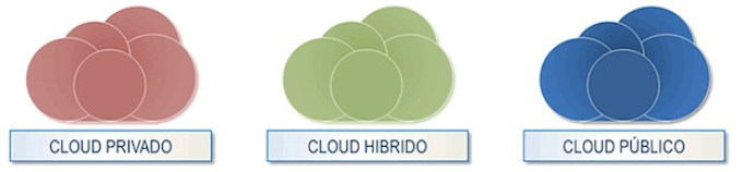 Modelos de cloud computing