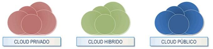 Modelos de cloud computing