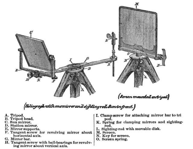 Diagram of US Army Signal Service Heliograph, Model of