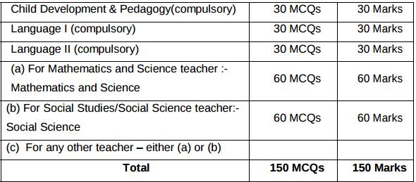 KARTET 2018 Examination Pattern