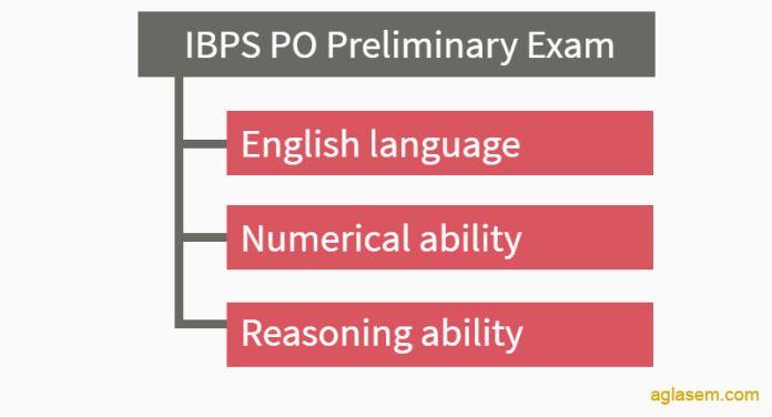 IBPS PO Prelims 2016: Exam Analysis - 16th October