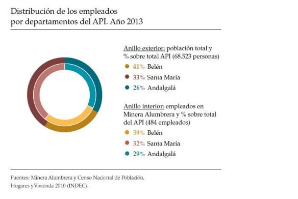 Distribución de los empleados por departamentos del API 2013