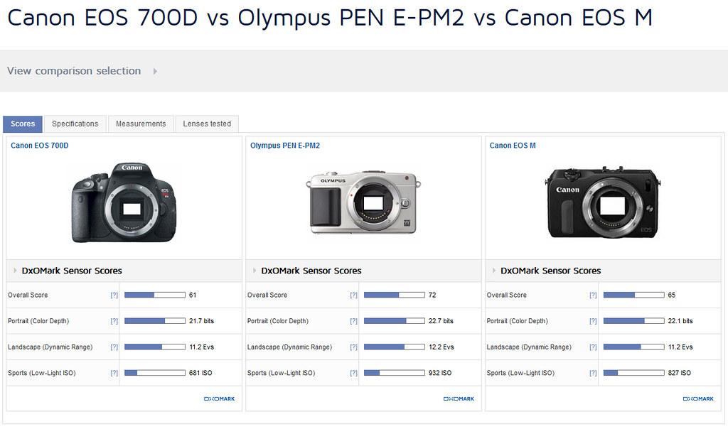 Fotoğraf Hobim: Olympus pen e-pm2 neden iyi, nasıl iyi