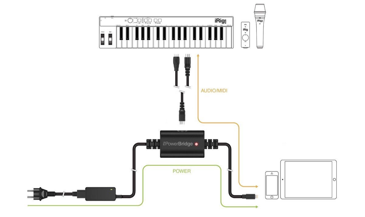 IK Multimedia iRig PowerBridge Universal Charging Solution