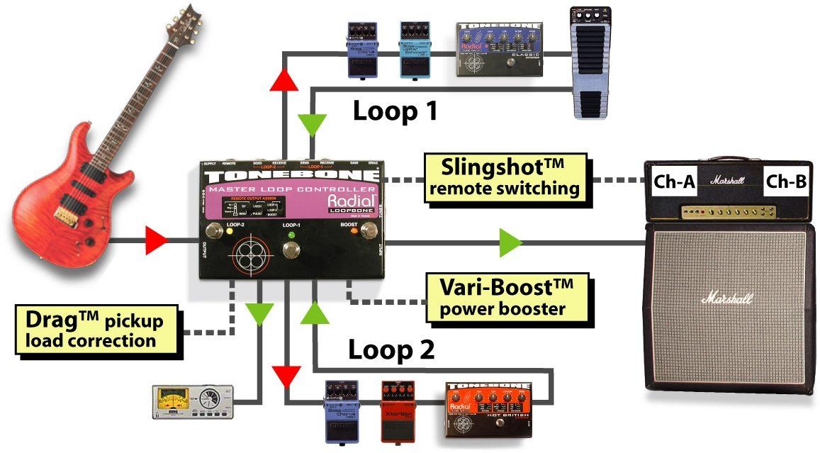 Taylor Guitar Wiring Diagram Radial Tonebone Loopbone Dual Fx Loop Zzounds