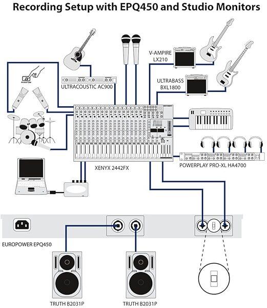 Behringer EPQ450 Europower Power Amplifier (460 Watts