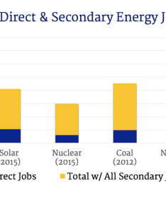 With all of that said as nexus media pointed out new clean energy power plants compete against existing dirty and we need strong also cost solar vs wind coal nuclear  natural gas rh cleantechnica