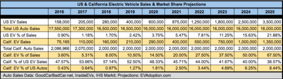 EV Sales Forecast - US and California 2017-2025 - EVAdoption