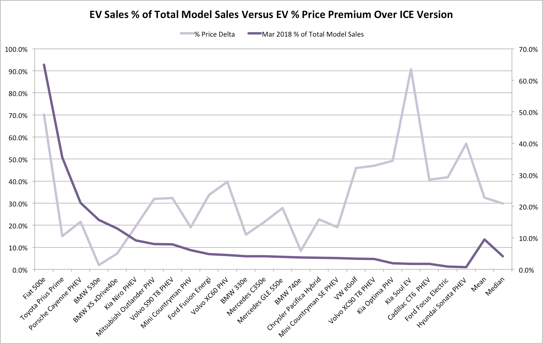 Yzing Us Sales Trends For 24 Shared Ice Ev Models Yes