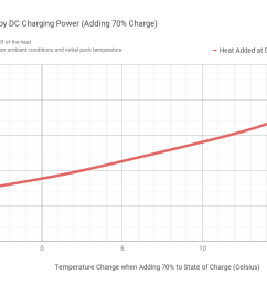 here s a reminder of the massive amounts of heat added during a single dc fast charge of the current 40 kwh leaf consider that this is only at 46 kw peak  [ 1433 x 838 Pixel ]