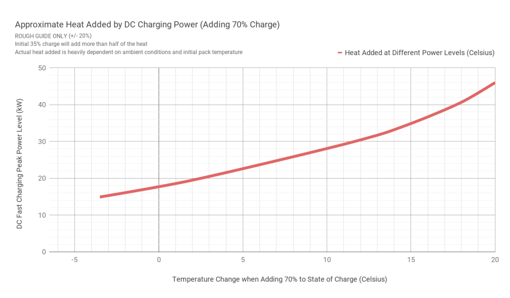 medium resolution of here s a reminder of the massive amounts of heat added during a single dc fast charge of the current 40 kwh leaf consider that this is only at 46 kw peak