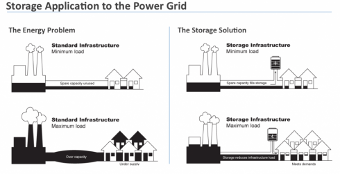 Energy Storage Systems To Bring Baseload Renewable Energy