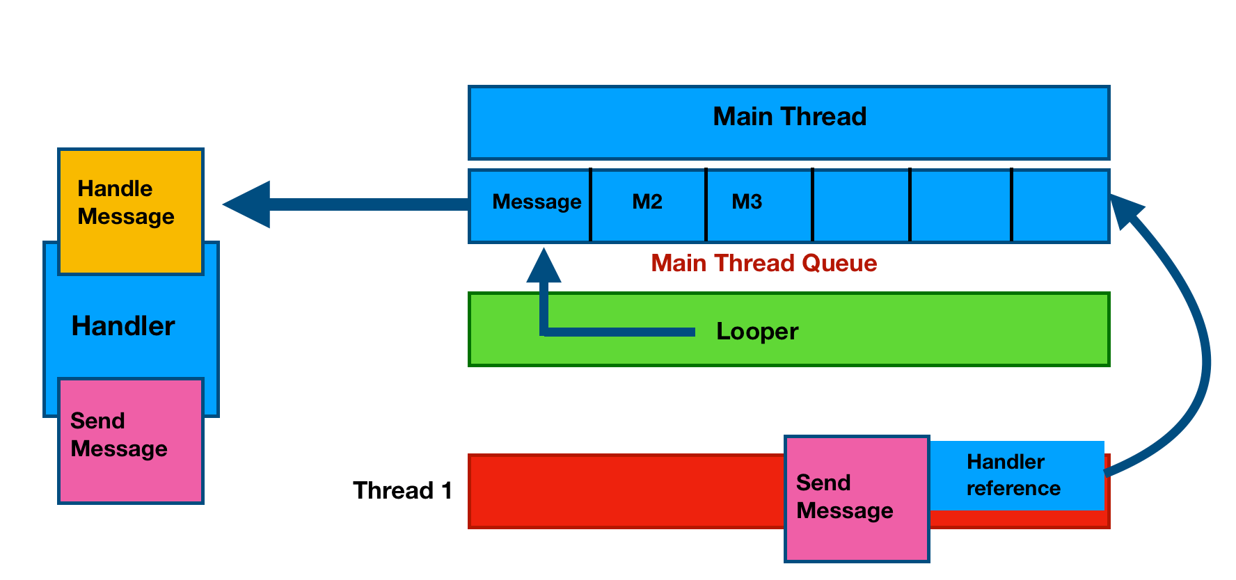 Android Handler with Example