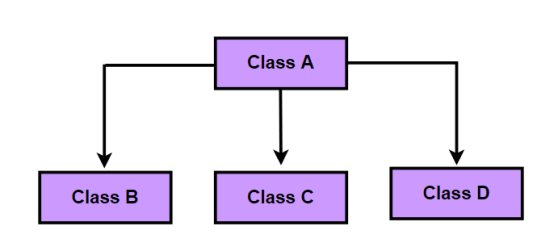hierarchical_inheritance_img