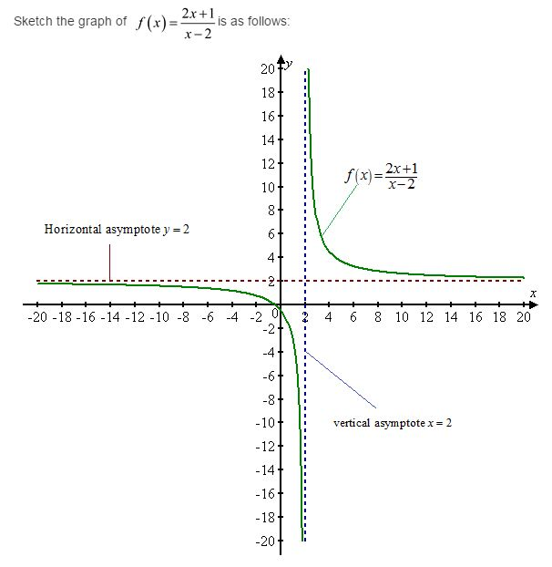 stewart-calculus-7e-solutions-Chapter-3.4-Applications-of-Differentiation-33E-2
