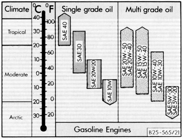 Vanagon oil weight chart by captmike also pick viscosity operating tempe  flickr rh