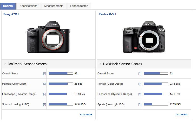 Why the 'screen tab' on DXO was not meant to represent