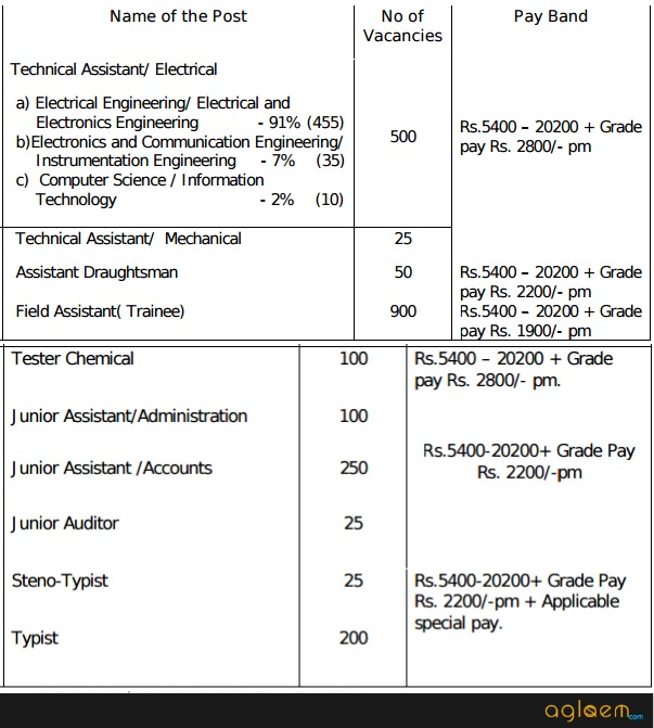 TANGEDCO Recruitment 2016 for various Posts