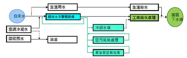 綠色經濟企業帶頭做 臺積電「一滴水用3.5次」創競爭優勢   臺灣環境資訊協會-環境資訊中心