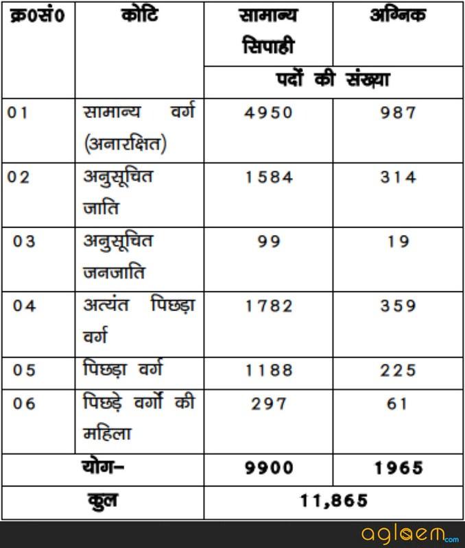 Bihar Police Constable Recruitment 2018