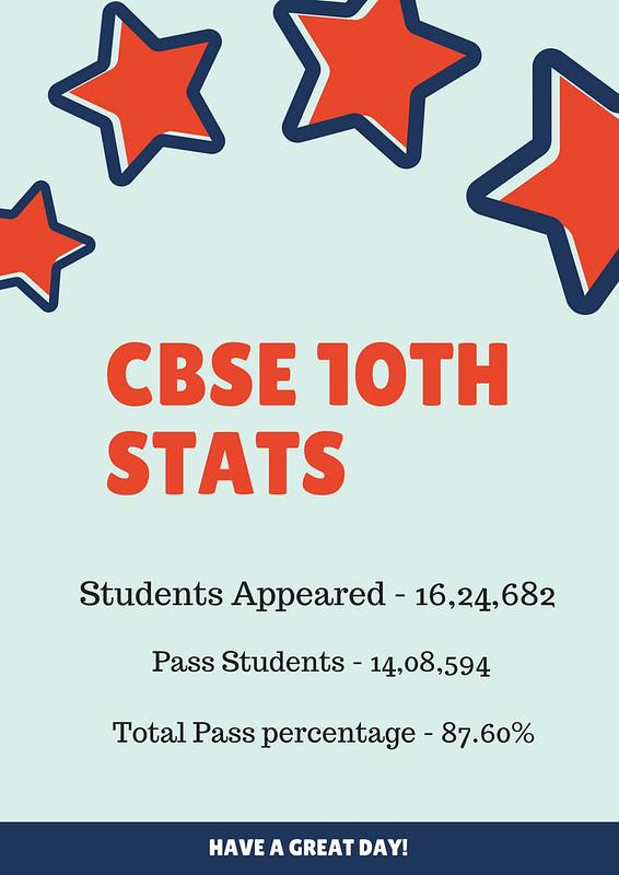 CBSE 10th Result 2018 Statistics