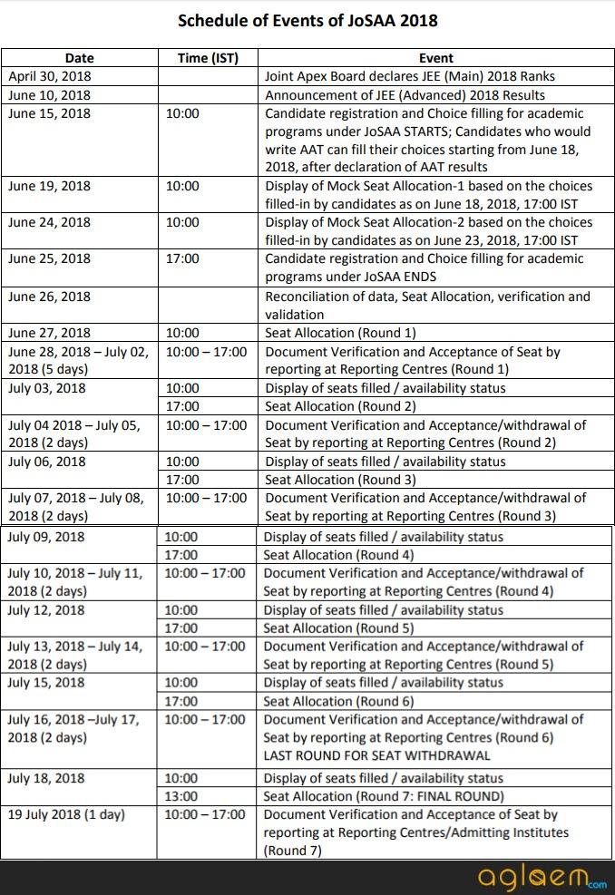 JoSAA 2018 Schedule