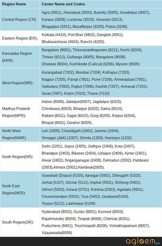 Examination Center List