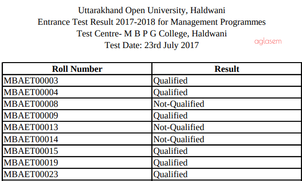 UOU MBA 2018 Result