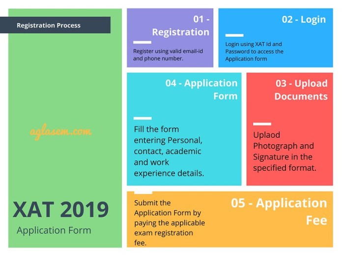 XAT 2019 Registration