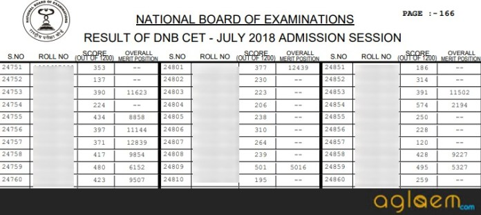 DNB CET 2019 Result   Check Here Cut off, Overall Merit List For DNB CET 2019 Result