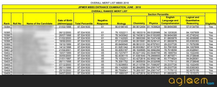 JIPMER 2019 Result   Check Here JIPMER MBBS Merit List and Cut Off