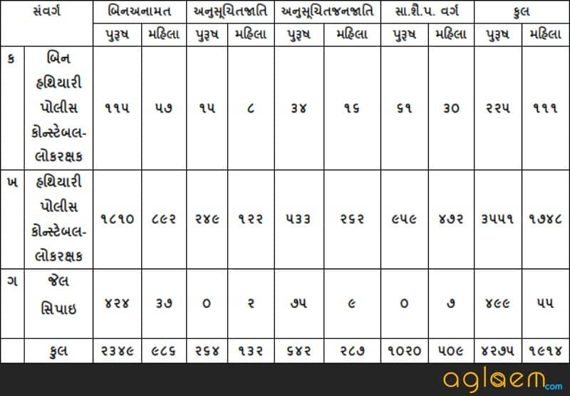 Category wise vacancy distribution