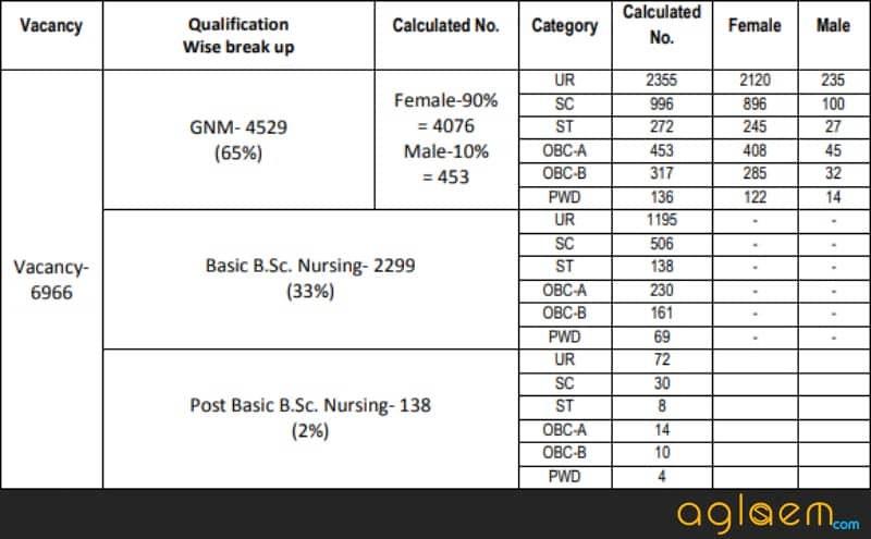 Vacancy distribution