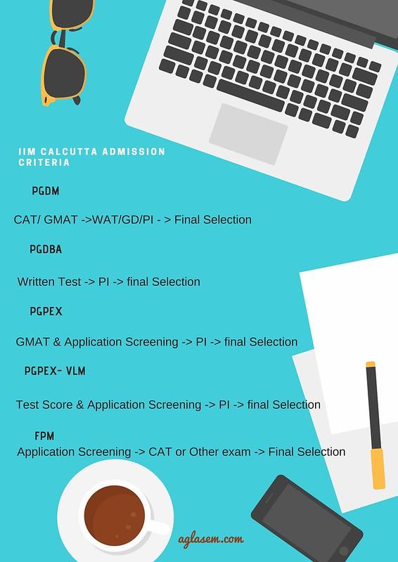 IIM Calcutta Admission Process
