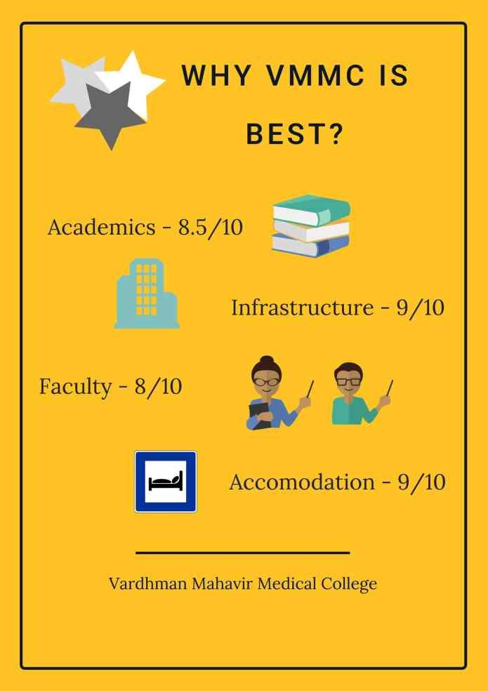Vardhman Mahavir Medical College & Safdarjung Hospital [VMMC], New Delhi