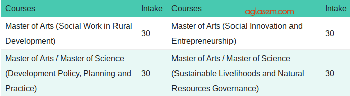 TISS Courses Available in Tujilapur