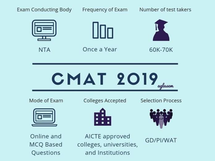 CMAT 2019 Registartion