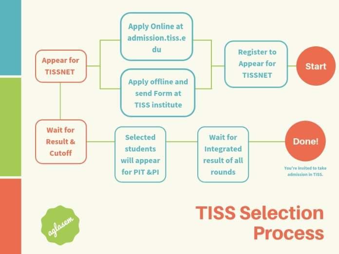 TISS 2019 Admission Process