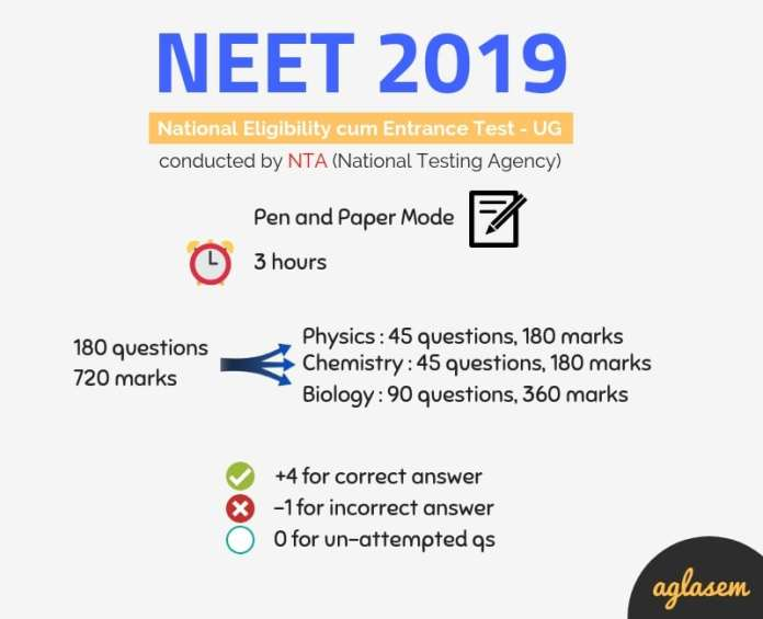 NEET 2019: Answer Key, Question Paper, Result, Cut Off
