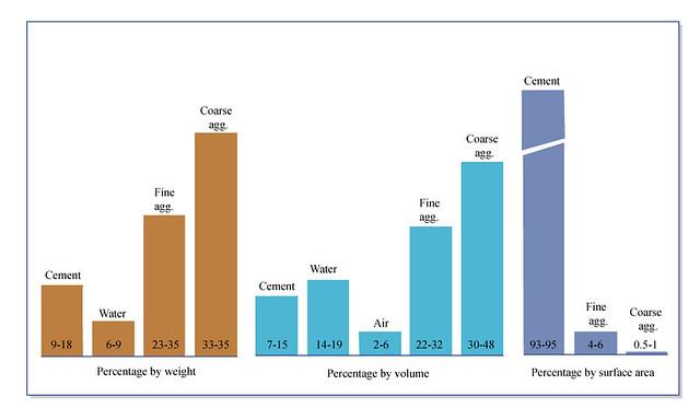 Concrete Composition  Concrete composition by weight
