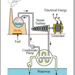 Cycle Of Abuse Diagram External Voltage Regulator Wiring Steam Turbine | A Turbine. Format C… Flickr