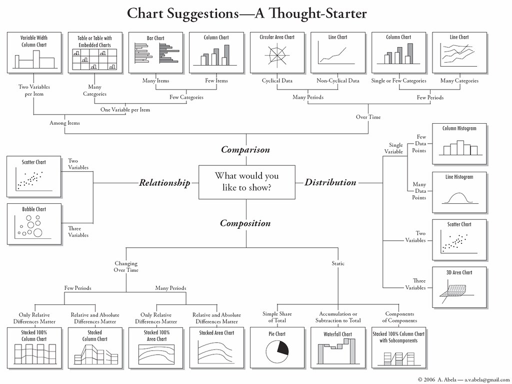 How To Choose Chart Types How To Find The Right Chart