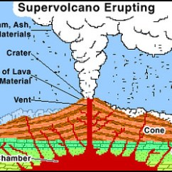 Composite Volcano Diagram Photosynthesis And Respiration Cycle Supervolcano Erupting | A Supervolcanos Are Great Big Volcan… Flickr