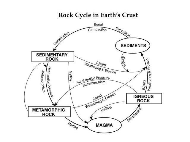 Diagram Of Earths Crust
