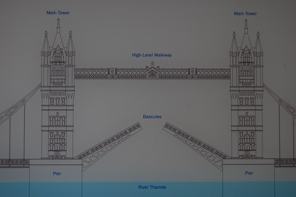 Tower Bridge Diagram Tower Bridge April 2010 John