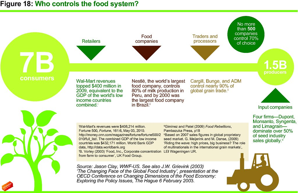 Who Controls The Food System? Infographic From Oxfam's
