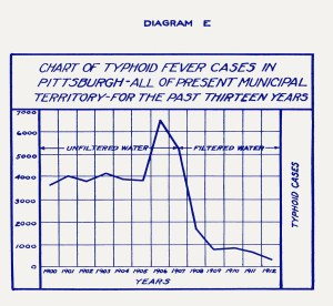 Diagram E  Typhoid Fever Cases in Pittsburgh, 19001912