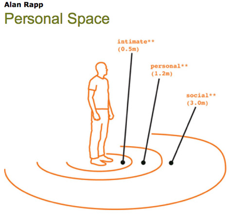 Personal Space Observatory Design Observer This is a gr